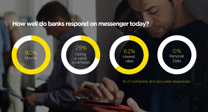How-well-do-banks-respond-on-messenger