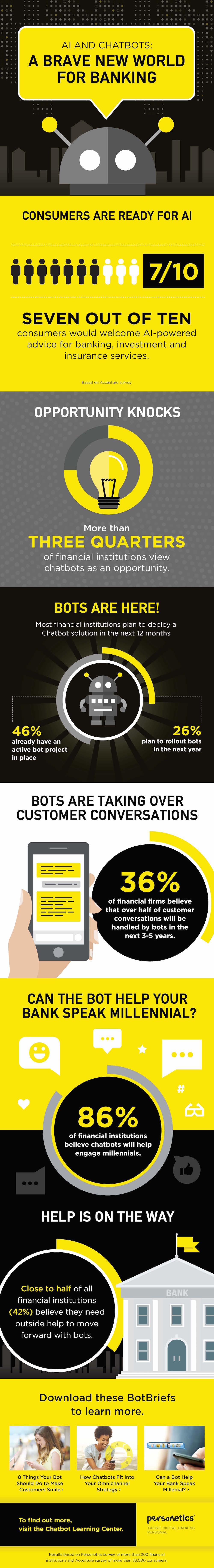 Personetics chatbots infographic