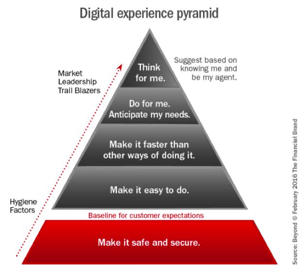 Digital Banking Experience Pyramid