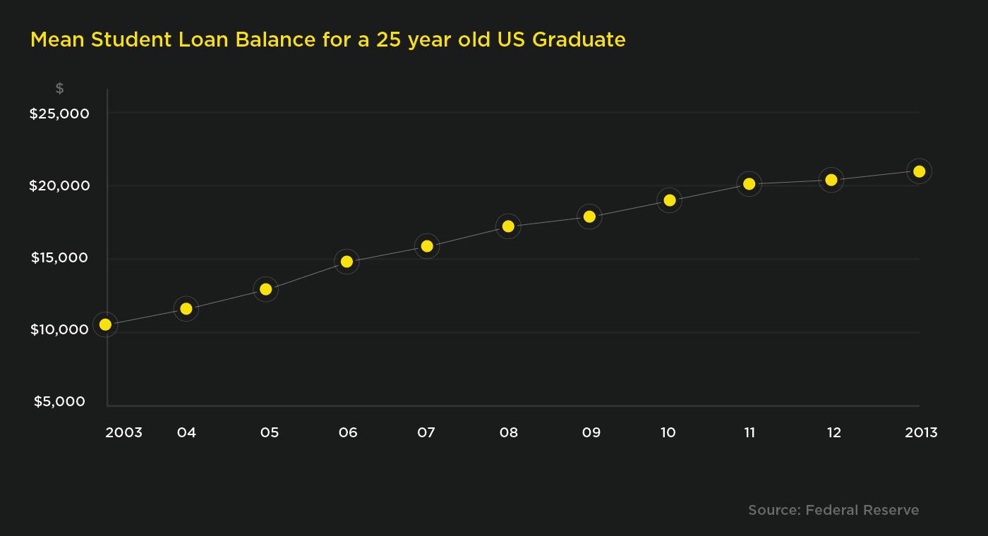 Student Loan Balance for New Graduates 1