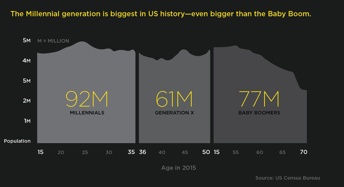 millenial generation size 1
