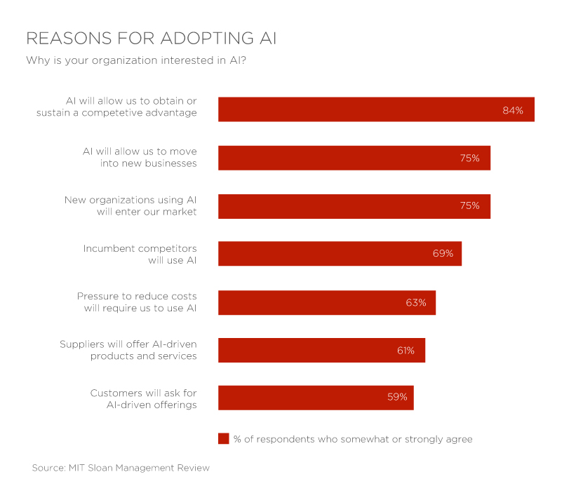 Reasons-for-Adopting-AI
