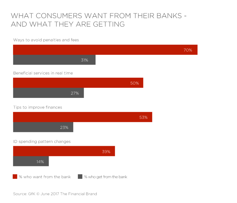What-Consumers-Want-From-Their-Banks