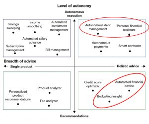 Autonomous finance includes everything from Product Tips To Personal financial assistants