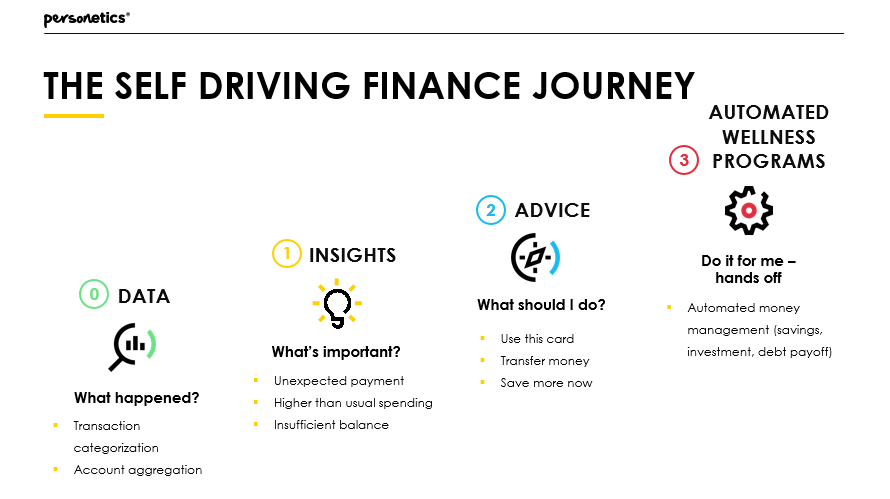 Personetics Self Driving Finance
