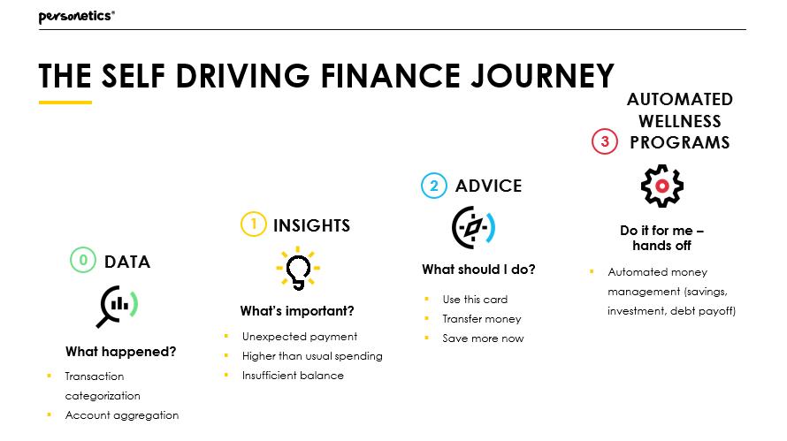 Personetics Self Driving Finance