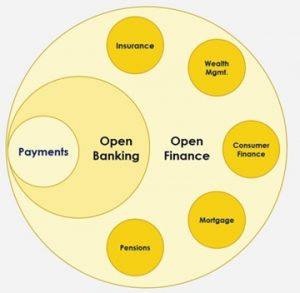 Several companies are driving the future of Open Banking 2.0.